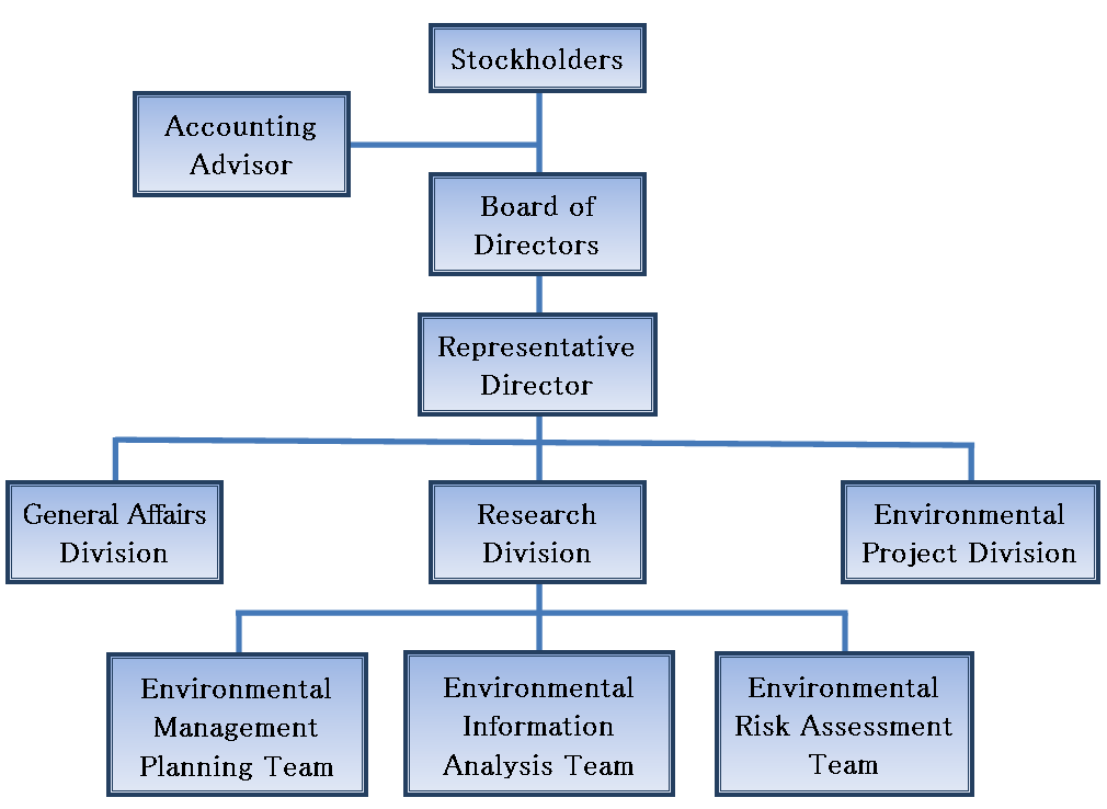 divisionalisation Product/ brand divisionalisation: = elements of org are grouped by product/ product lines some functinoal divisionalisation remains eg manufacturing, distribution, sales & marketing but a divisional manager is given responsibility for the product or product line, with authority over personnel or different functions.